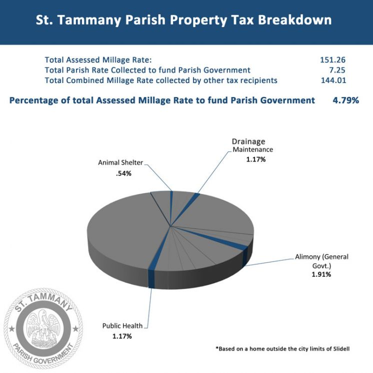St. Tammany Parish Government Demonstrates Good Stewardship of Taxpayer Dollars